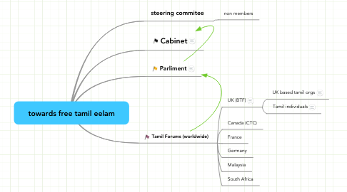 Mind Map: towards free tamil eelam