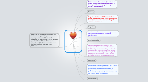 Mind Map: Applying Theoretical Perspective Curriculum Content
