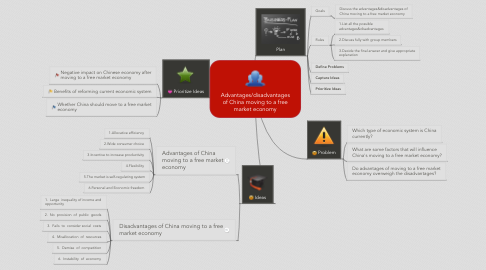 Mind Map: Advantages/disadvantages