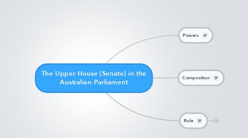 Mind Map: The Upper House (Senate) in the Australian Parliament