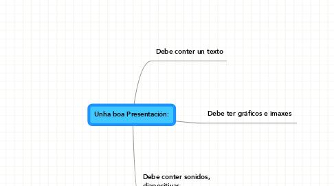 Mind Map: Unha boa Presentación: