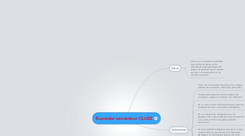 Mind Map: Buscador semántico CLUZZ