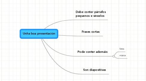 Mind Map: Unha boa presentación