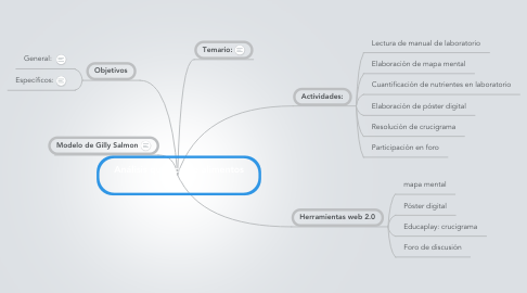 Mind Map: Análisis químico de alimentos