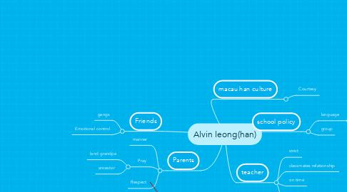 Mind Map: Alvin leong(han)