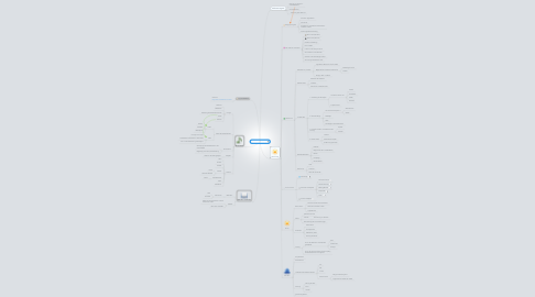 Mind Map: Firmvorbereitung