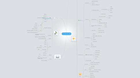 Mind Map: Firmvorbereitung