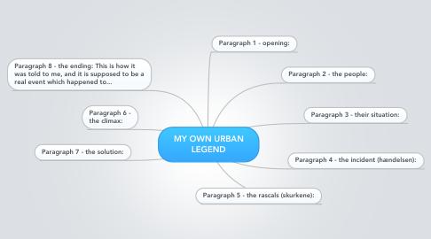 Mind Map: MY OWN URBAN LEGEND