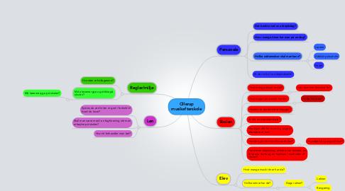 Mind Map: Ollerup musikefterskole