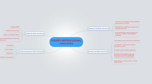 Mind Map: DISEÑO INSTRUCCIONAL maria elvira