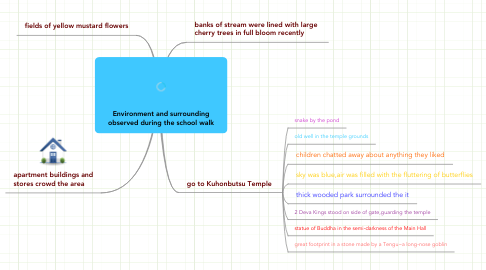 Mind Map: Environment and surrounding observed during the school walk