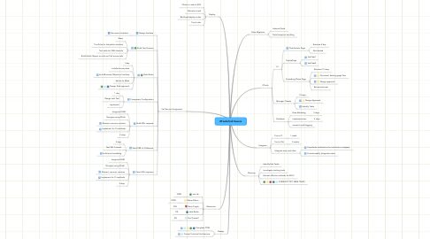 Mind Map: XTools/Call Source