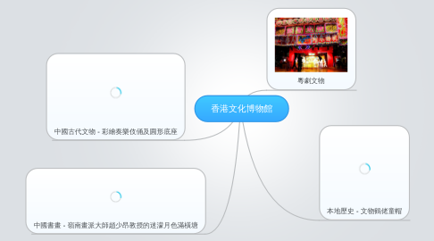 Mind Map: 香港文化博物館