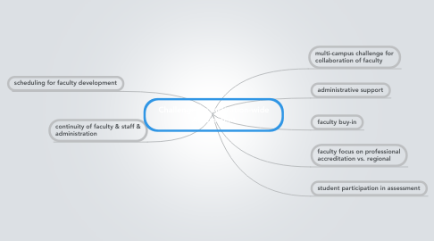 Mind Map: Challenges in Institution-wide Assessment