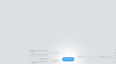 Mind Map: PCI compliance