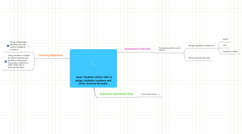 Mind Map: Goal: Students will be able toassign oxidation numbers andwrite chemical formulas.