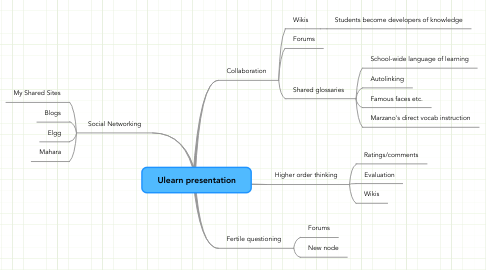 Mind Map: Ulearn presentation