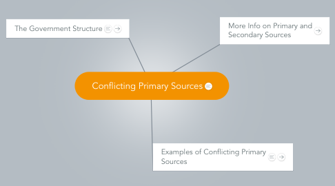 Mind Map: Conflicting Primary Sources