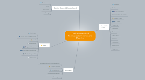 Mind Map: The Fundamentals of Communication Sciences and Disorders