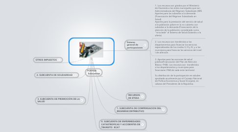 Mind Map: FINACIACION DEL SGSSS