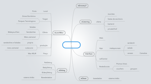 Mind Map: eServices