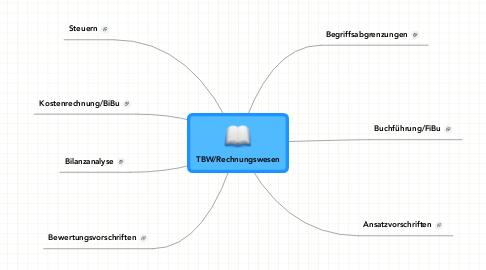 Mind Map: TBW/Rechnungswesen