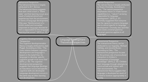 Mind Map: Language Development: Theoretical Perspectives