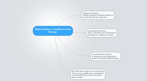 Mind Map: Redes Tróficas y Transferencia De Energía.