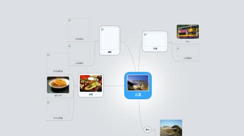 Mind Map: 山頂