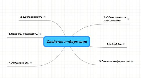 Mind Map: Свойство информации