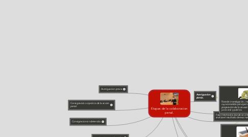 Mind Map: Etapas de la colaboracion penal.