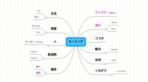 Mind Map: ネーミング