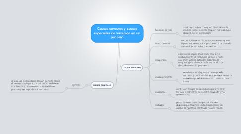 Mind Map: Causas comunes y causas especiales de variación en un proceso
