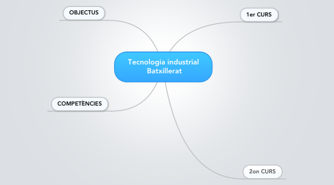 Mind Map: Tecnologia industrial  Batxillerat