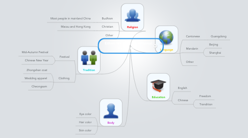 Mind Map: Ethnic identity -  a personal exploration