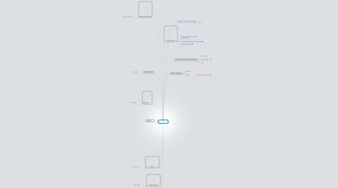 Mind Map: slaveri 1