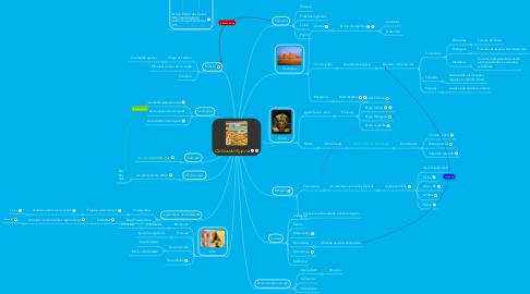 Mind Map: Civilização Egipcia
