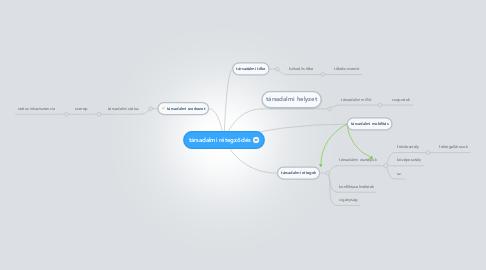 Mind Map: társadalmi rétegződés