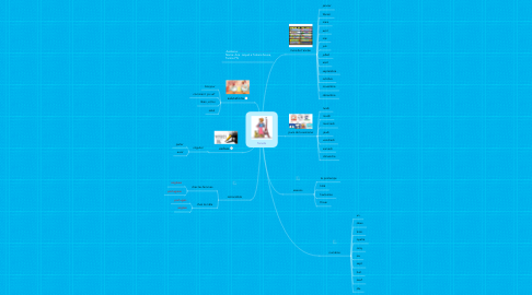 Mind Map: francês