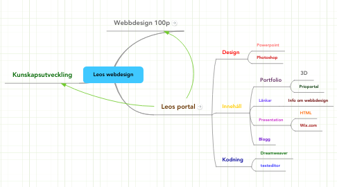Mind Map: Leos webdesign