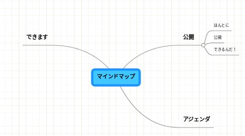 Mind Map: マインドマップ