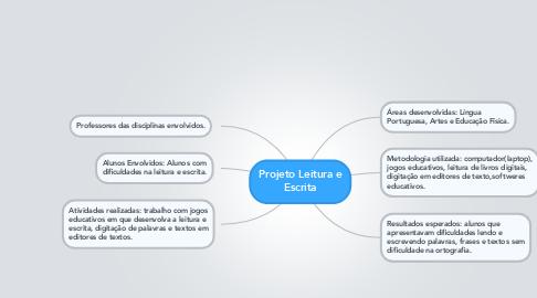 Mind Map: Projeto Leitura e Escrita