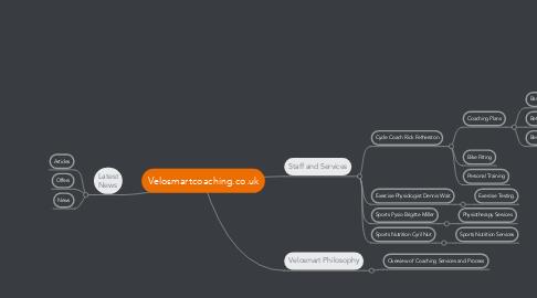 Mind Map: Velosmartcoaching.co.uk