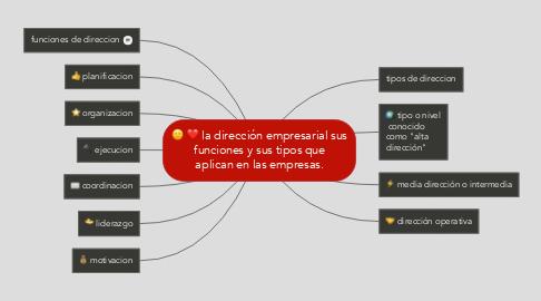 Mind Map: la dirección empresarial sus funciones y sus tipos que aplican en las empresas.
