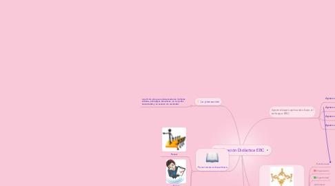 Mind Map: Planificación Didáctica EBC