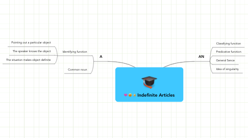 Mind Map: Indefinite Articles
