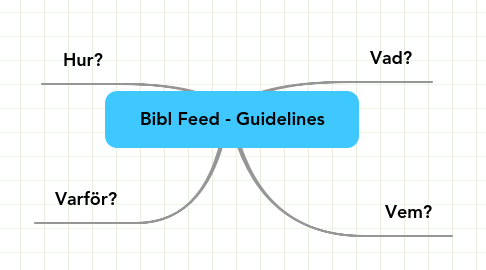 Mind Map: Bibl Feed - Guidelines