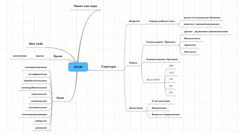 Mind Map: SOLID