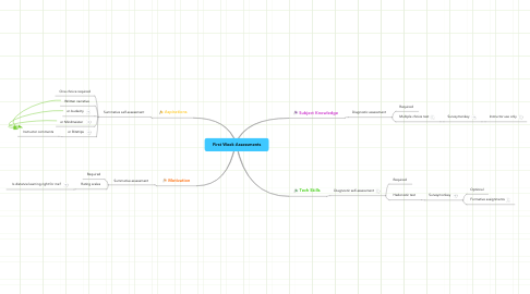 Mind Map: First Week Assessments