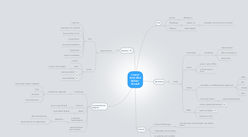 Mind Map: Inserat Welt-Bild Bühler- Modell